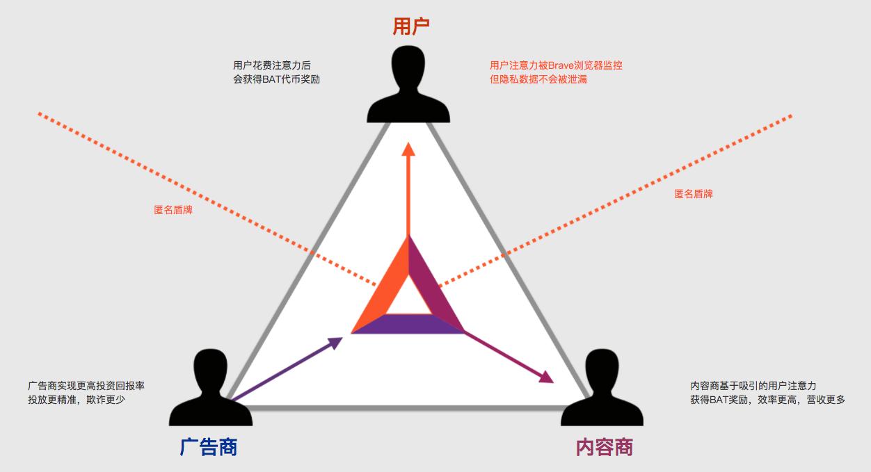bat_triad_diagram_ZH
